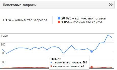 Увеличение показателей в Гугл Вебмастерс