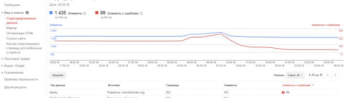 Пример ошибки в микроразметке в Гугле